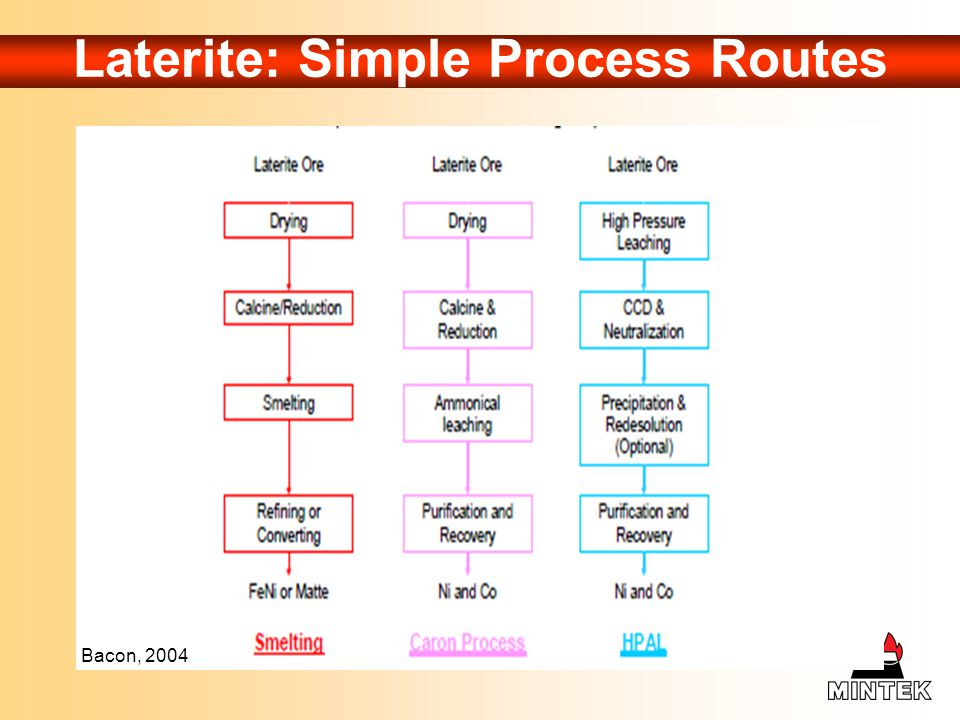 Laterite: Simple Process Routes