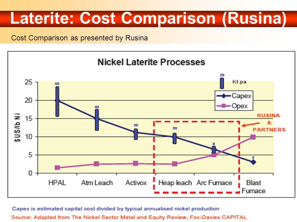 Laterite: Cost Comparison (Rusina)