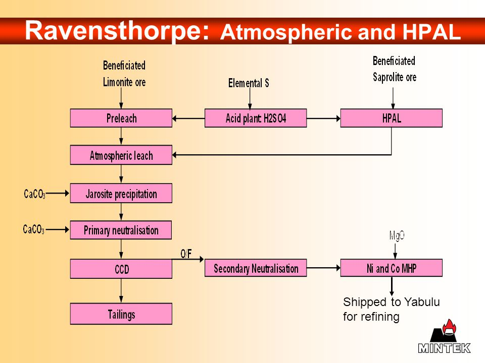 Ravensthorpe: Atmospheric and HPAL