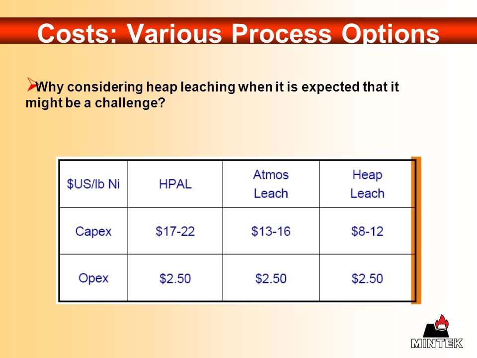 Costs: Various Process Options