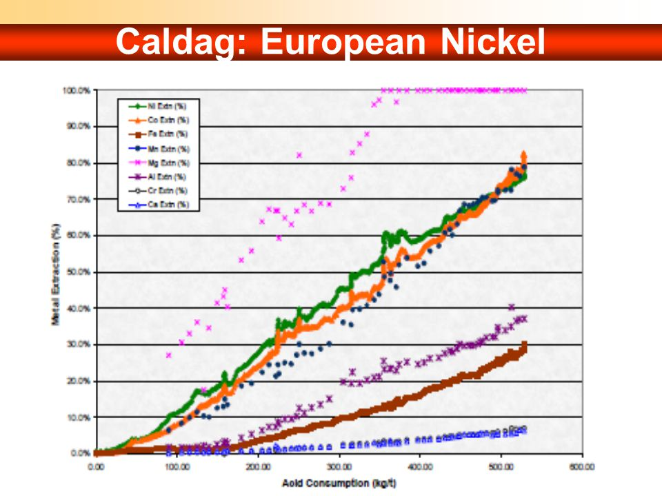 Caldag: European Nickel