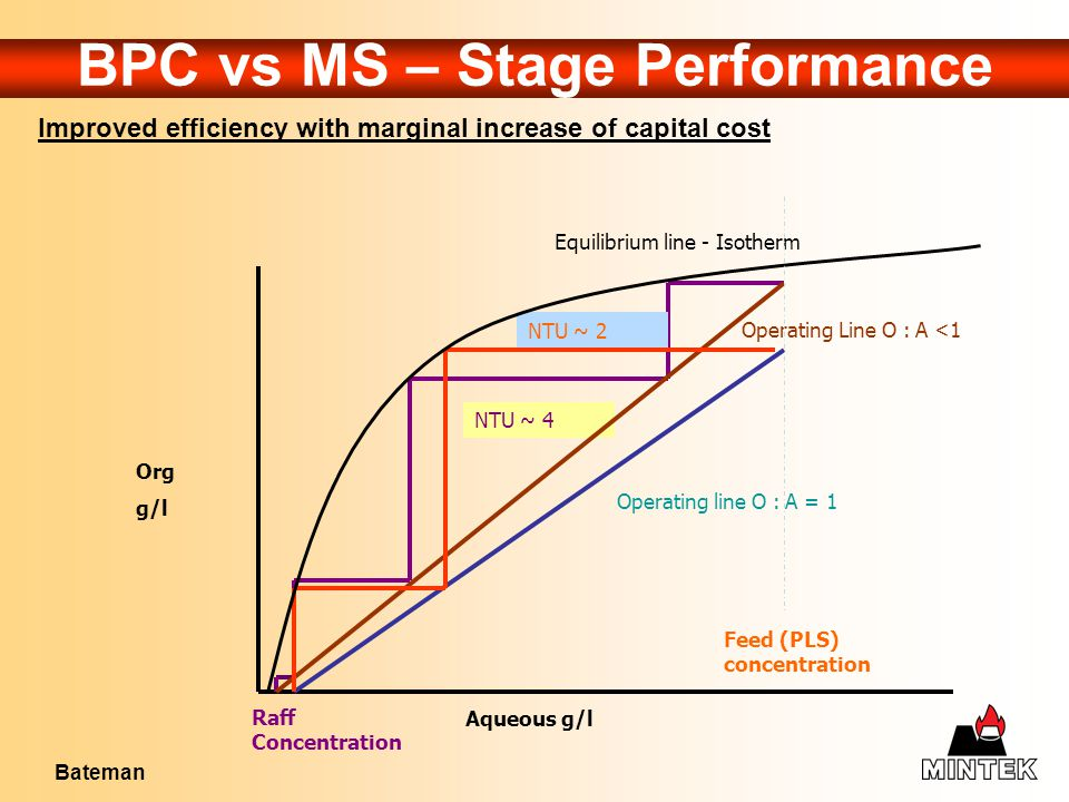 BPC vs MS – Stage Performance