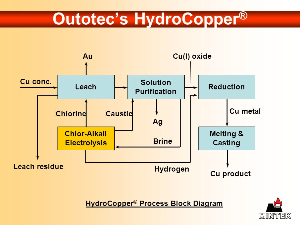 Outotec's HydroCopper®