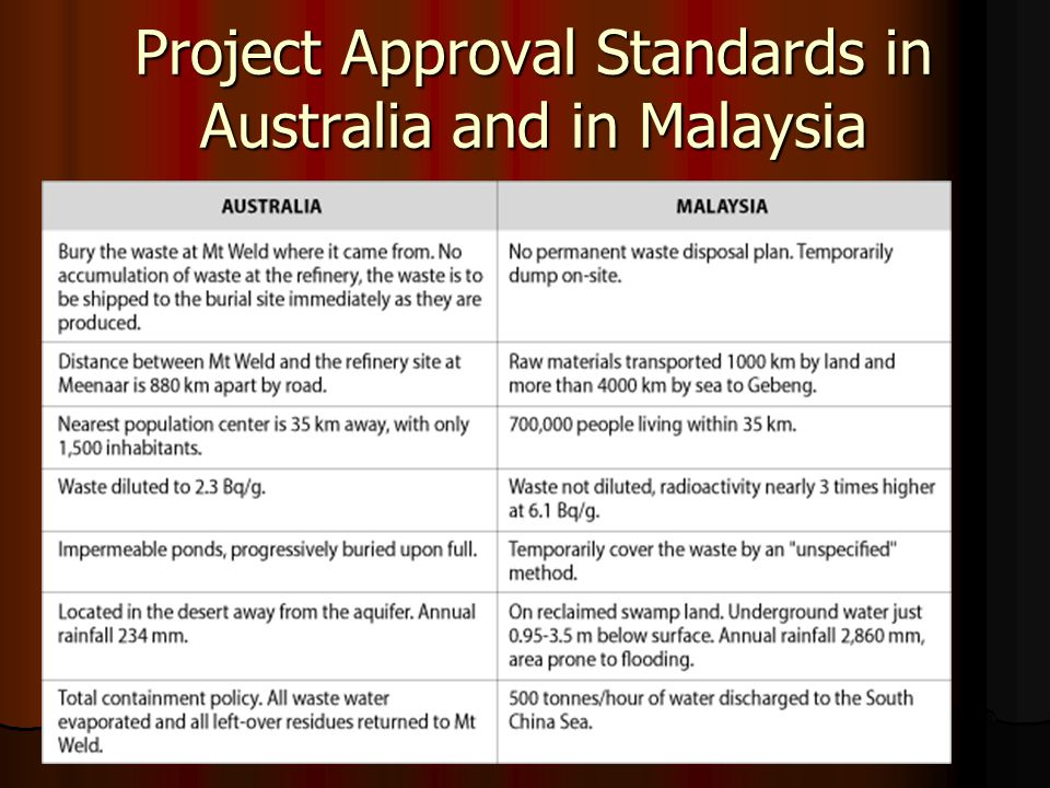 Project Approval Standards in Australia and in Malaysia
