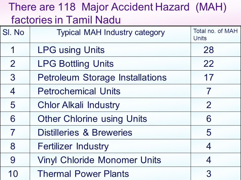 There are 118 Major Accident Hazard (MAH) factories in Tamil Nadu