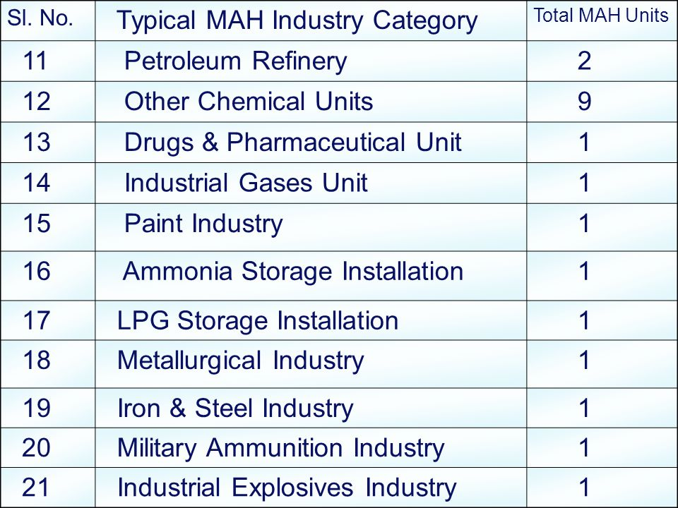 Typical MAH Industry Category 11 Petroleum Refinery 2 12