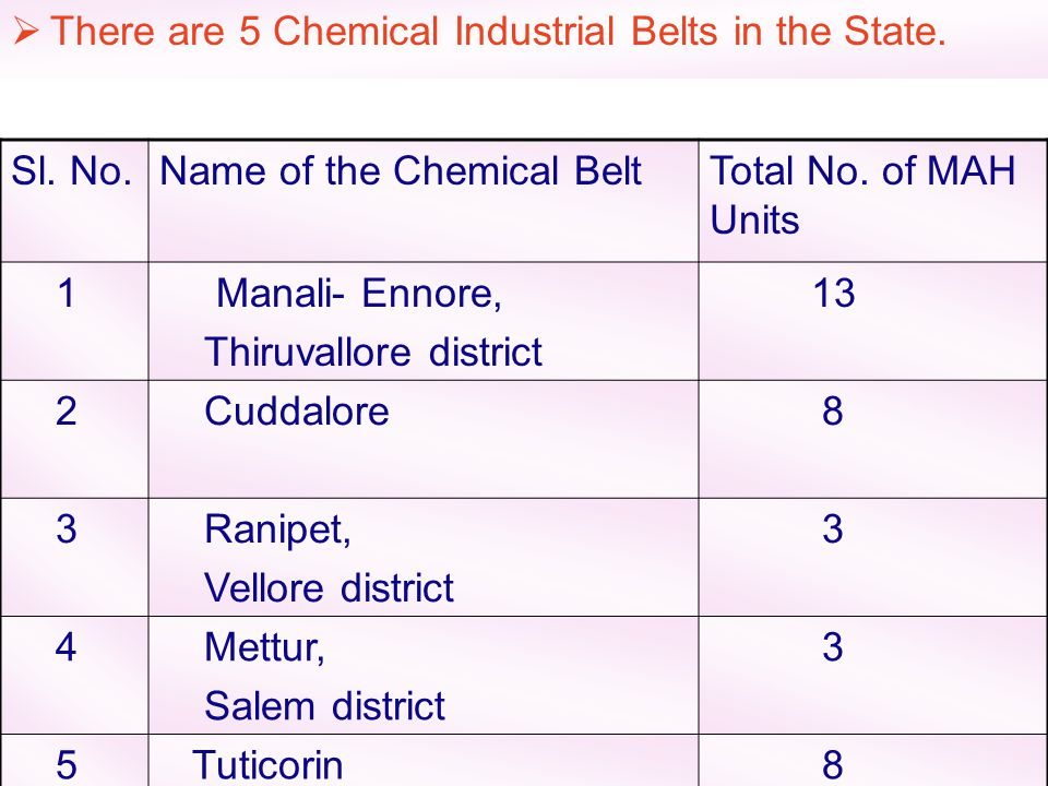There are 5 Chemical Industrial Belts in the State.