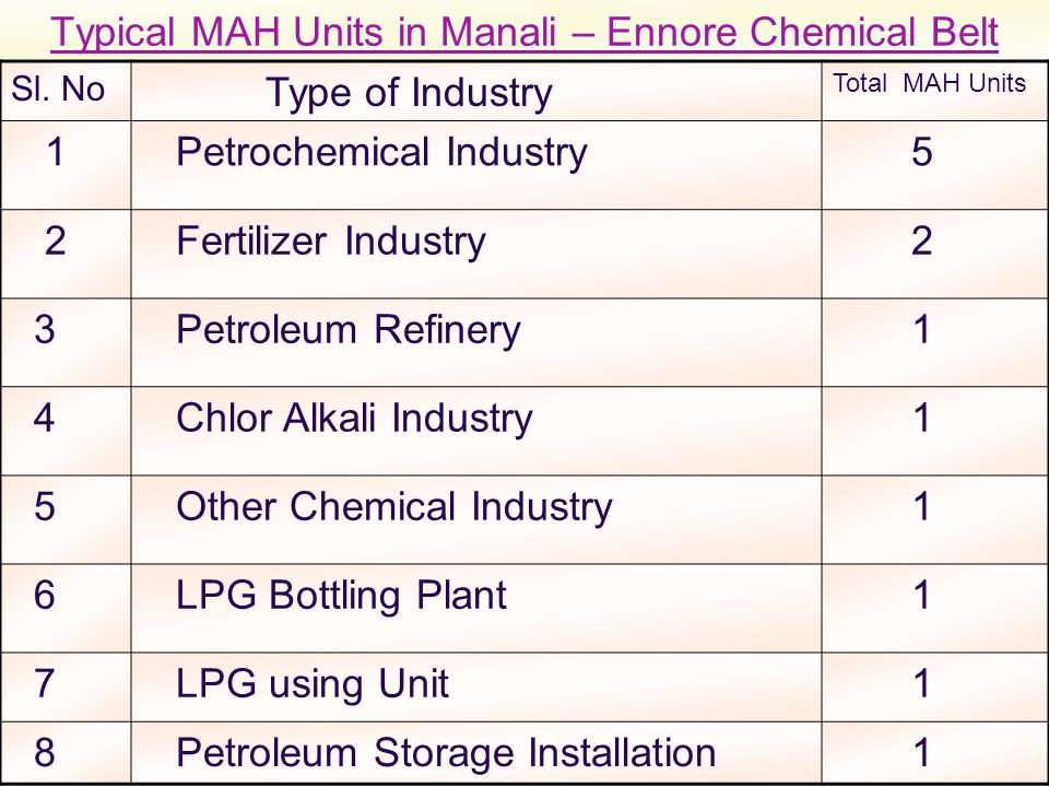 Typical MAH Units in Manali – Ennore Chemical Belt