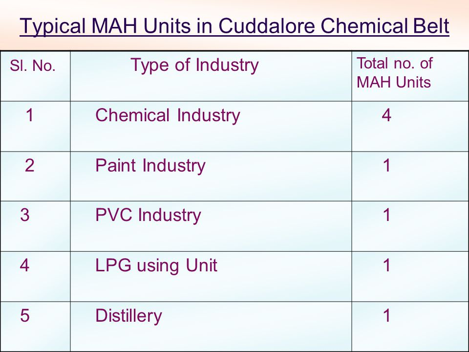 Typical MAH Units in Cuddalore Chemical Belt