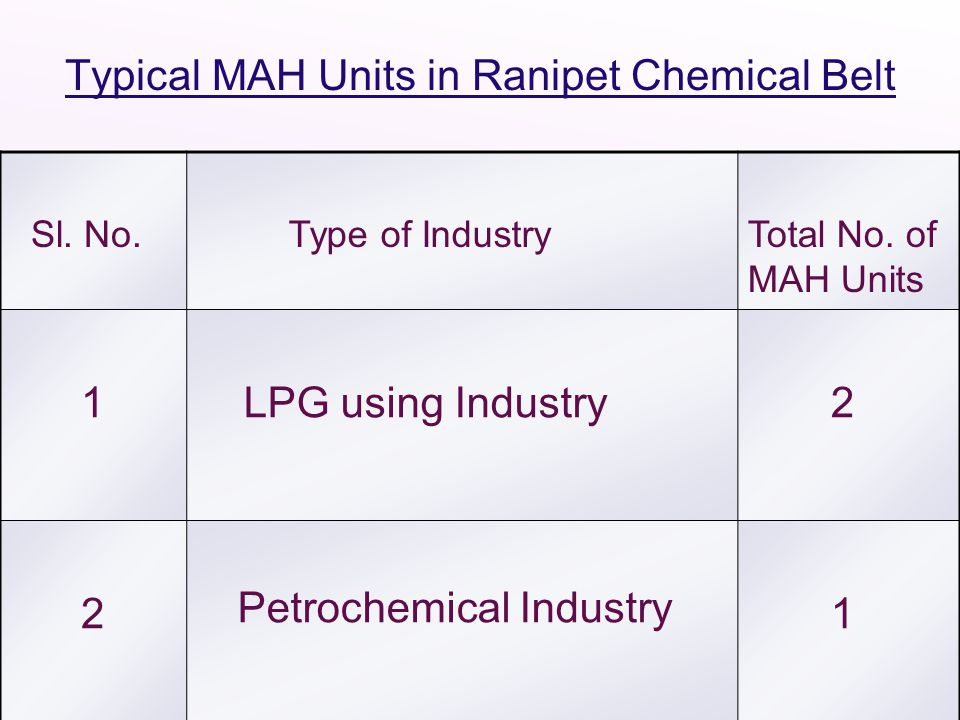 Typical MAH Units in Ranipet Chemical Belt