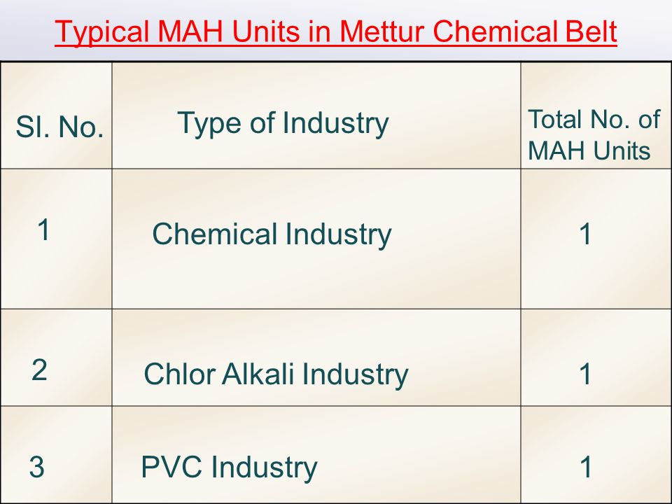 Typical MAH Units in Mettur Chemical Belt