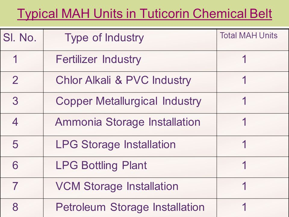 Typical MAH Units in Tuticorin Chemical Belt