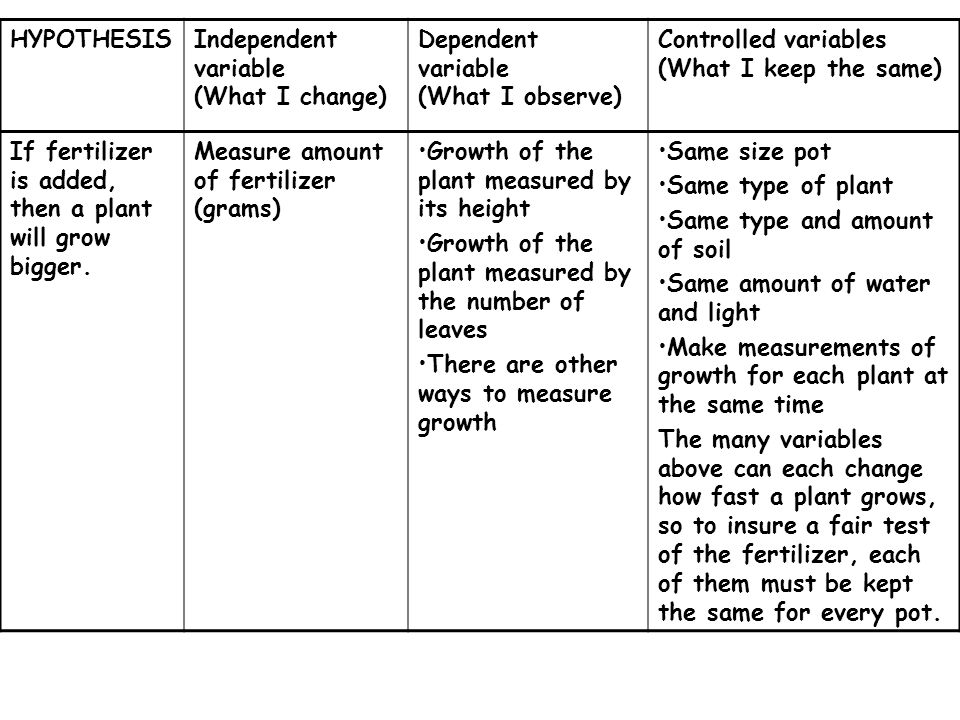 scientific method and specific dependent variables 0103 scientific method part 1 katherine wants to investigate if the time of day a plant is watered affects the growth of the plant she hypothesizes that a plant watered in the morning will.