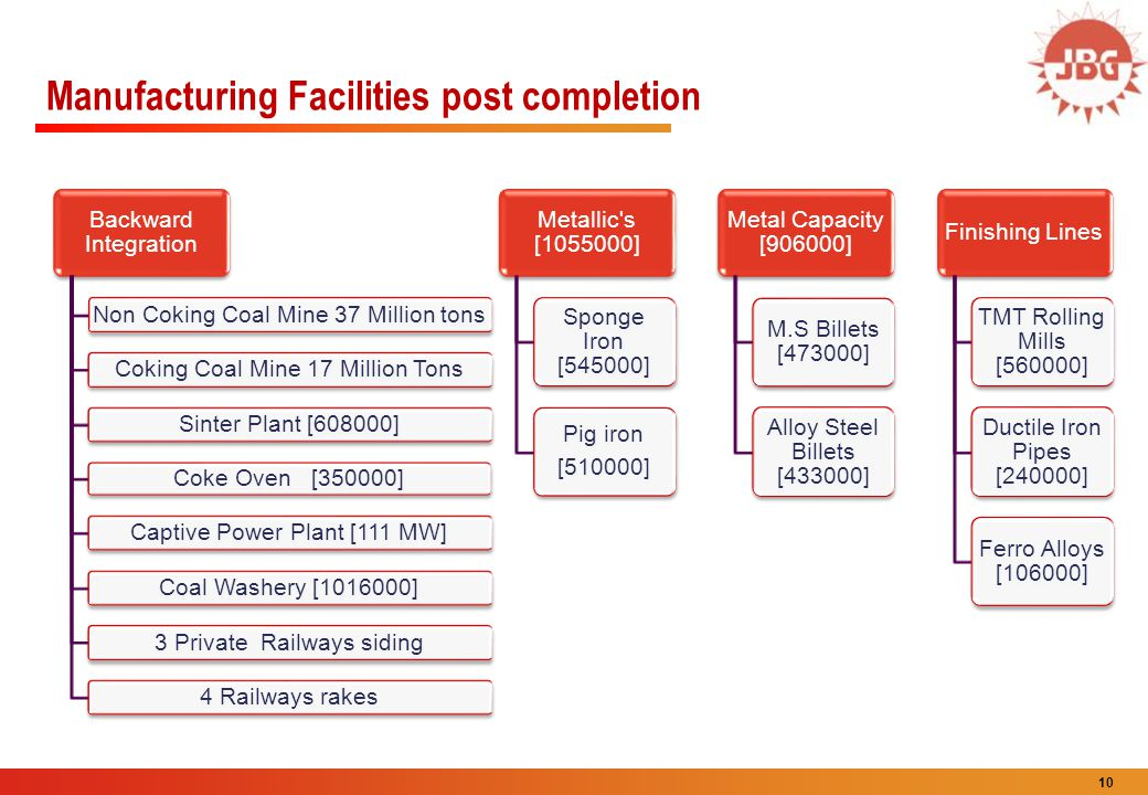 Manufacturing Facilities post completion