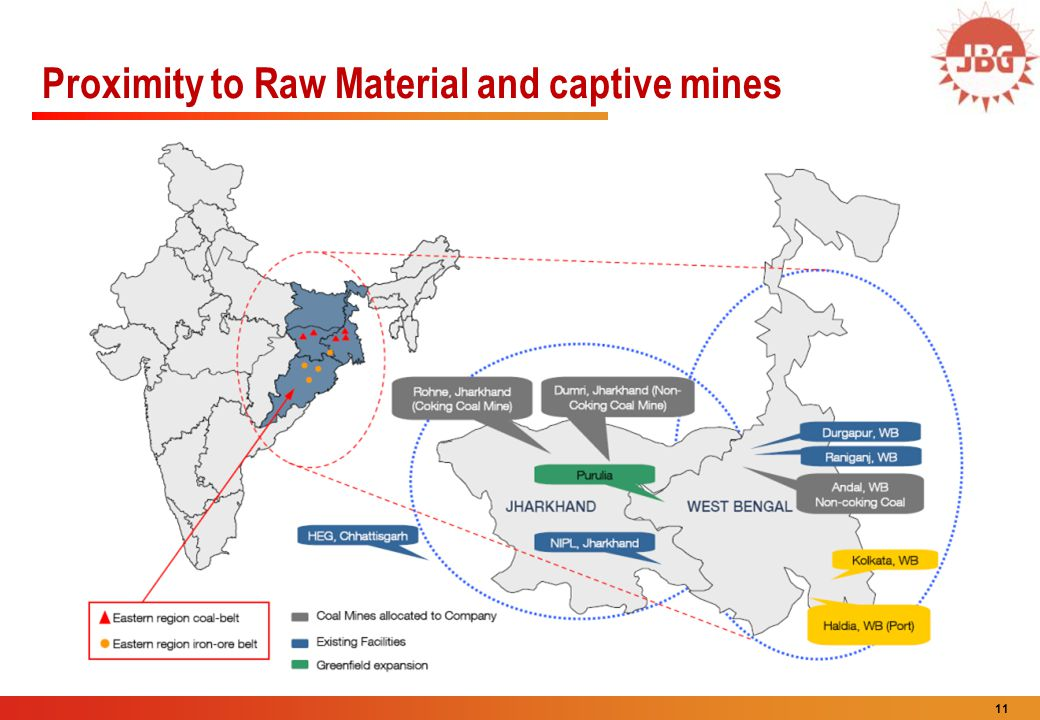 Proximity to Raw Material and captive mines
