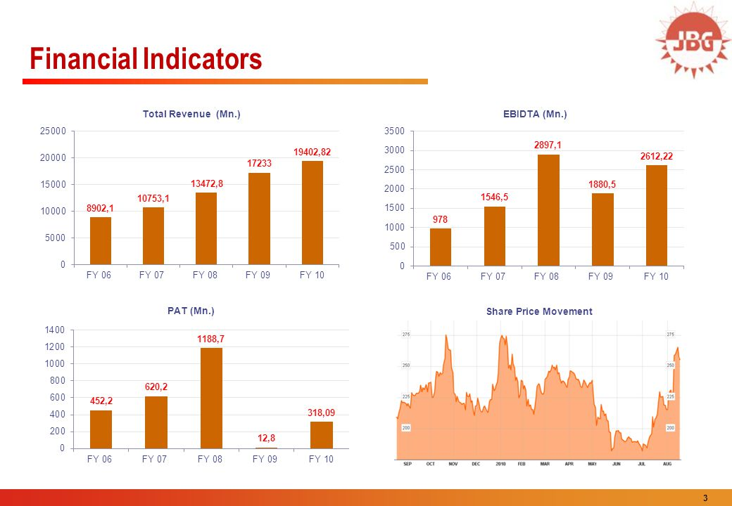 Financial Indicators Share Price Movement