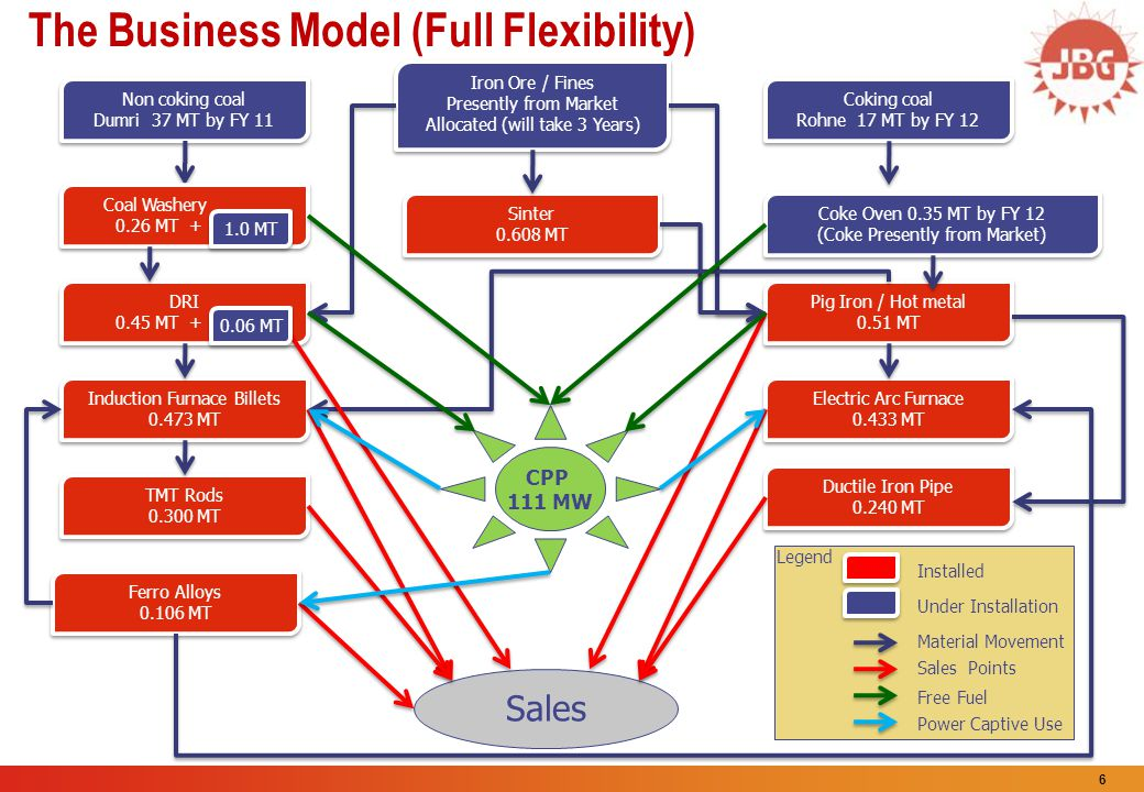 The Business Model (Full Flexibility)
