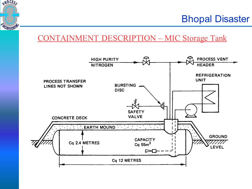 CONTAINMENT DESCRIPTION – MIC Storage Tank