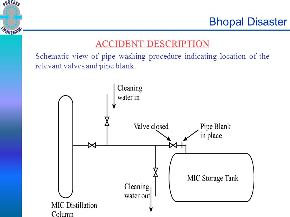 Bhopal Disaster ACCIDENT DESCRIPTION