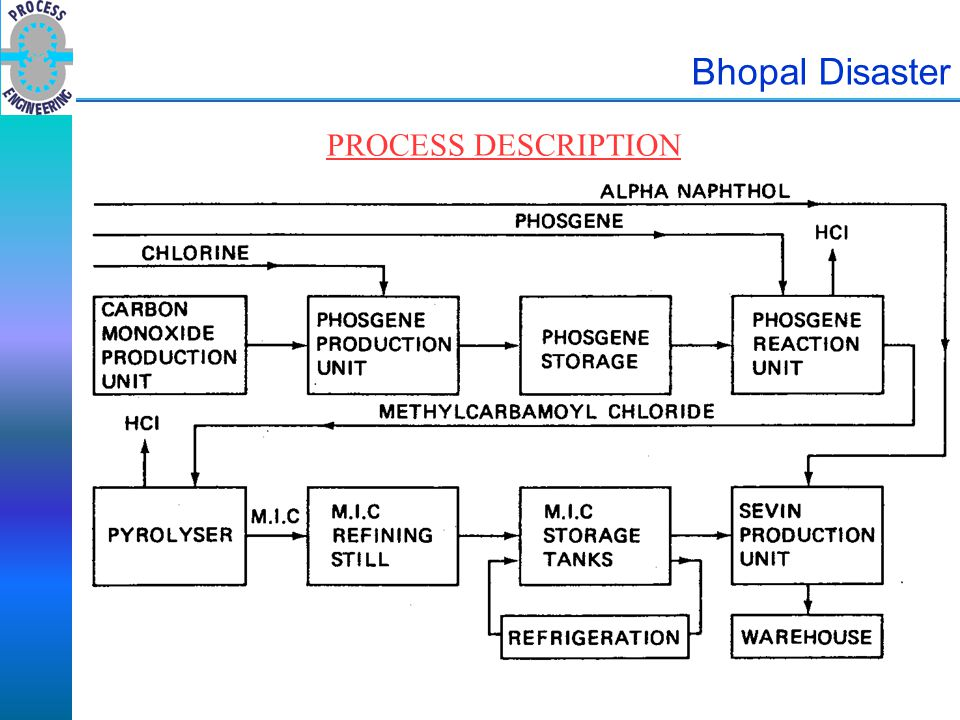 Bhopal Disaster PROCESS DESCRIPTION