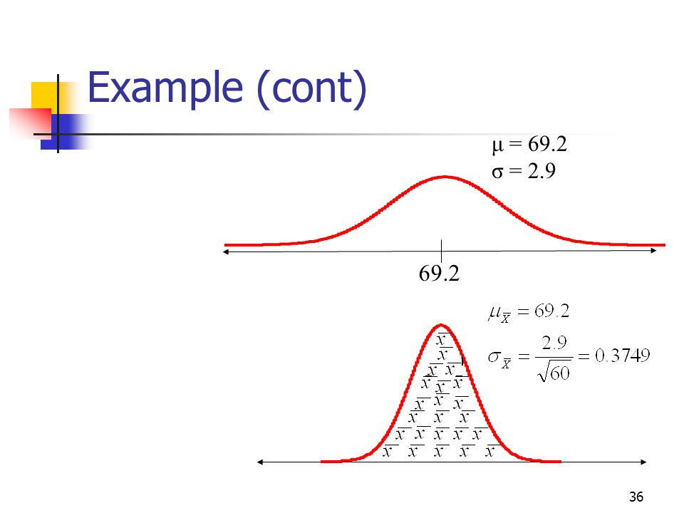 Example (cont) 69.2 μ = 69.2 σ = 2.9 Math 10 - Chapter 5 Slides