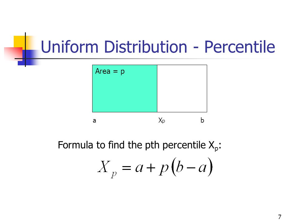Uniform Distribution - Percentile