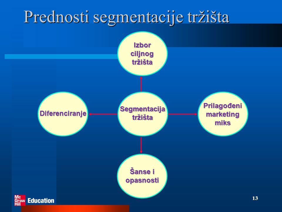 Prednosti segmentacije tržišta