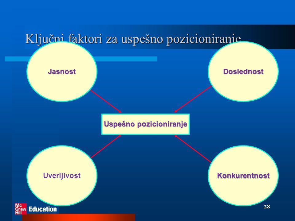 Ključni faktori za uspešno pozicioniranje
