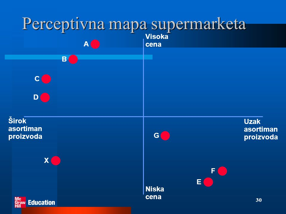 Perceptivna mapa supermarketa