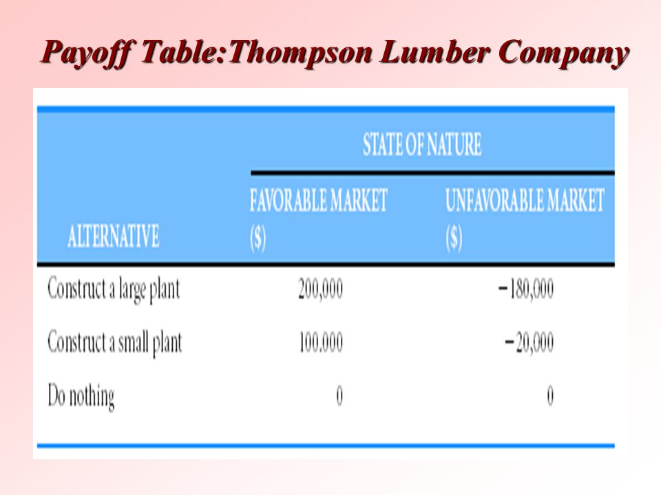 Payoff Table:Thompson Lumber Company
