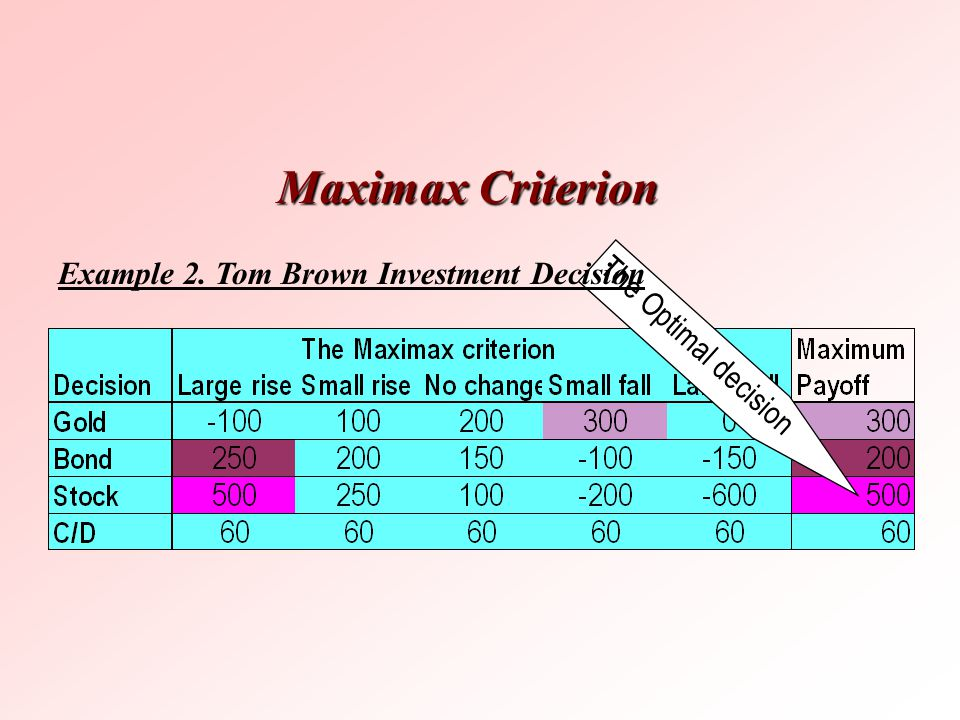 Maximax Criterion Example 2. Tom Brown Investment Decision