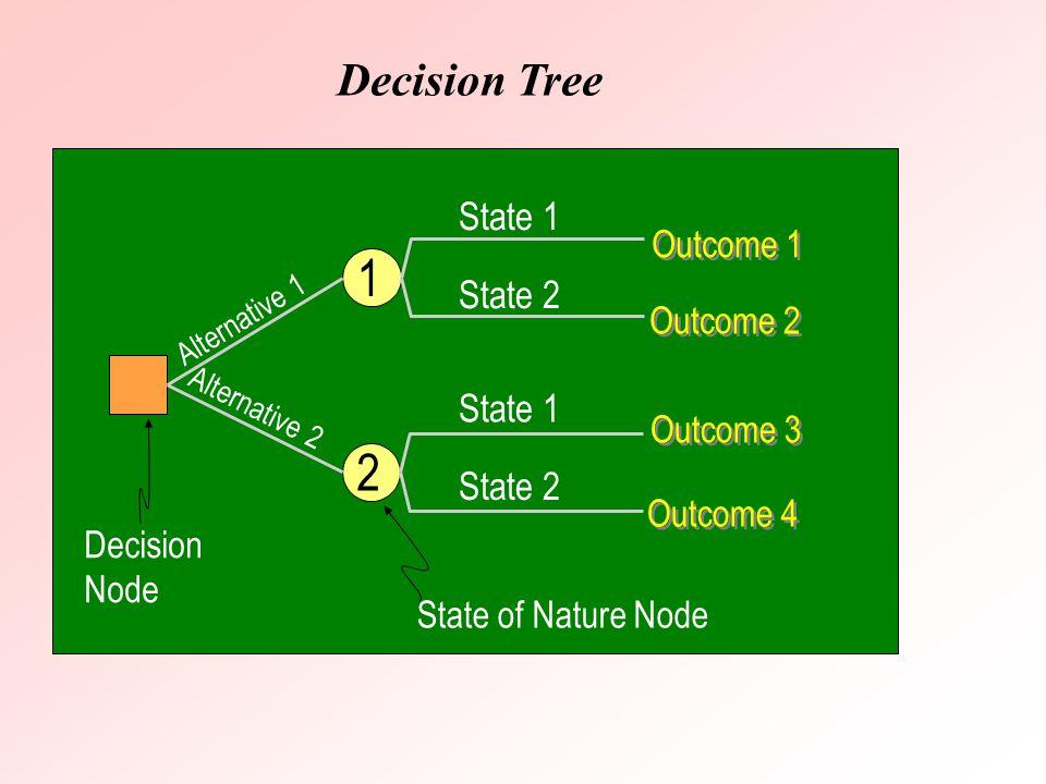 1 2 Decision Tree State 1 State 2 Outcome 1 Outcome 2 Outcome 3