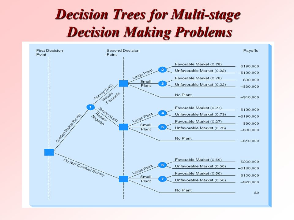 Decision Trees for Multi-stage Decision Making Problems