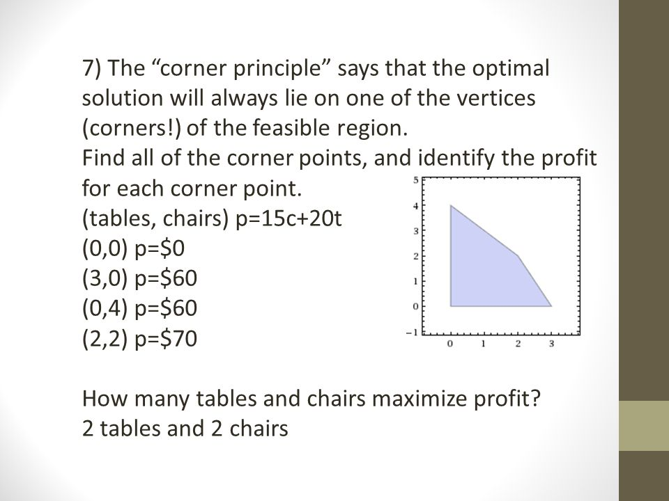 7) The corner principle says that the optimal solution will always lie on one of the vertices (corners!) of the feasible region.