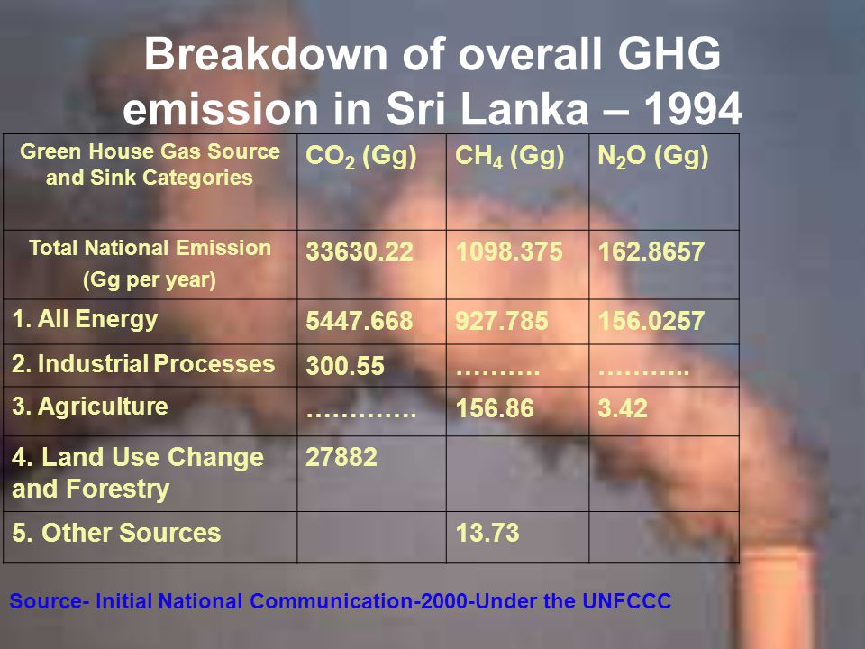 Breakdown of overall GHG emission in Sri Lanka – 1994