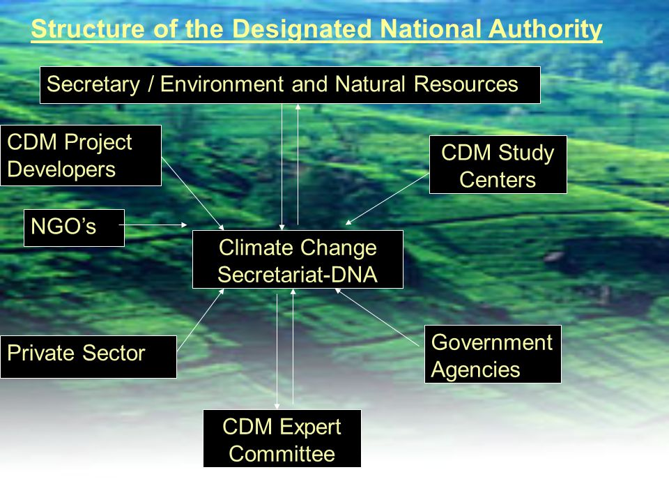 Climate Change Secretariat-DNA