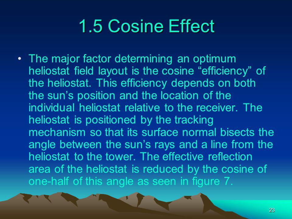 1.5 Cosine Effect
