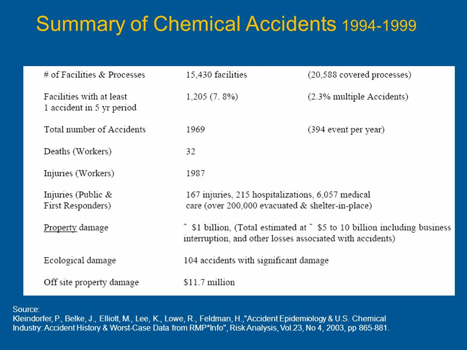 Summary of Chemical Accidents 1994-1999