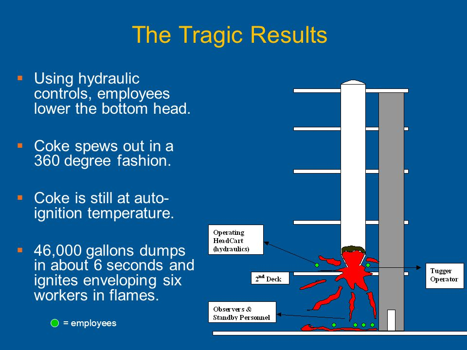 The Tragic Results Using hydraulic controls, employees lower the bottom head. Coke spews out in a 360 degree fashion.