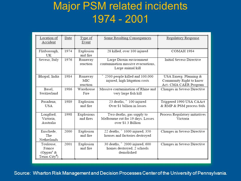 Major PSM related incidents 1974 - 2001