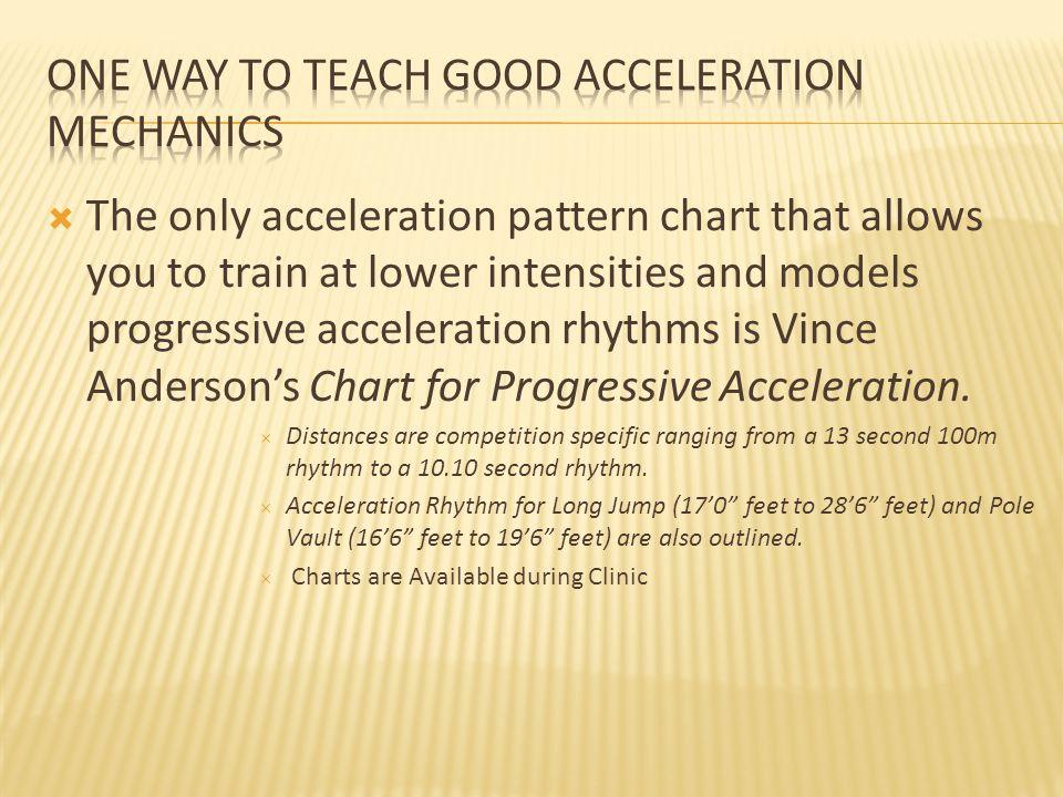 One way to teach good Acceleration Mechanics