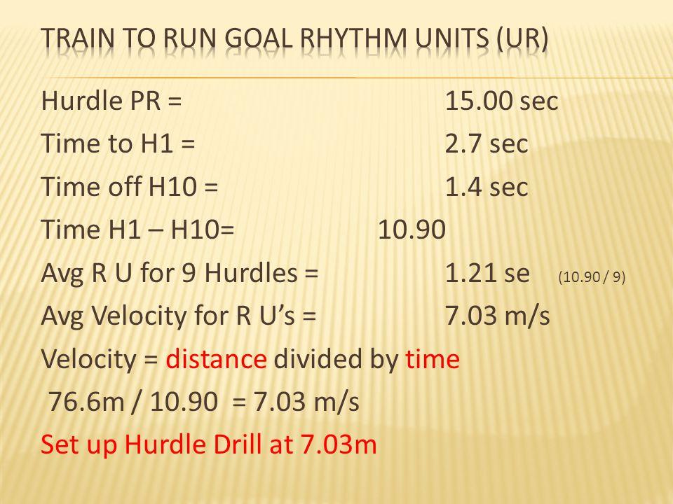 Train to Run Goal Rhythm Units (UR)