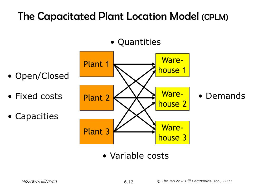 The Capacitated Plant Location Model (CPLM)