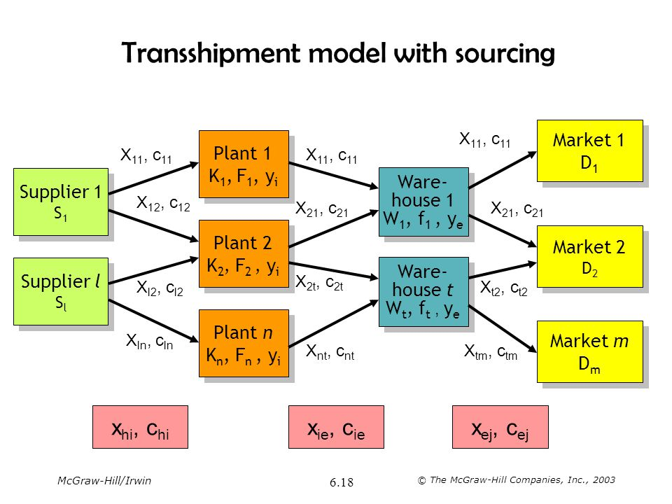 Transshipment model with sourcing
