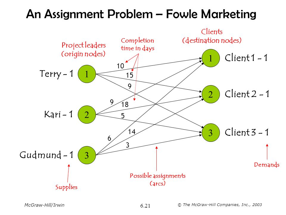 An Assignment Problem – Fowle Marketing