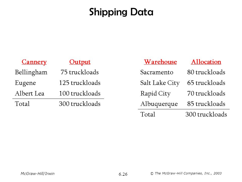Shipping Data Cannery Output Warehouse Allocation Bellingham