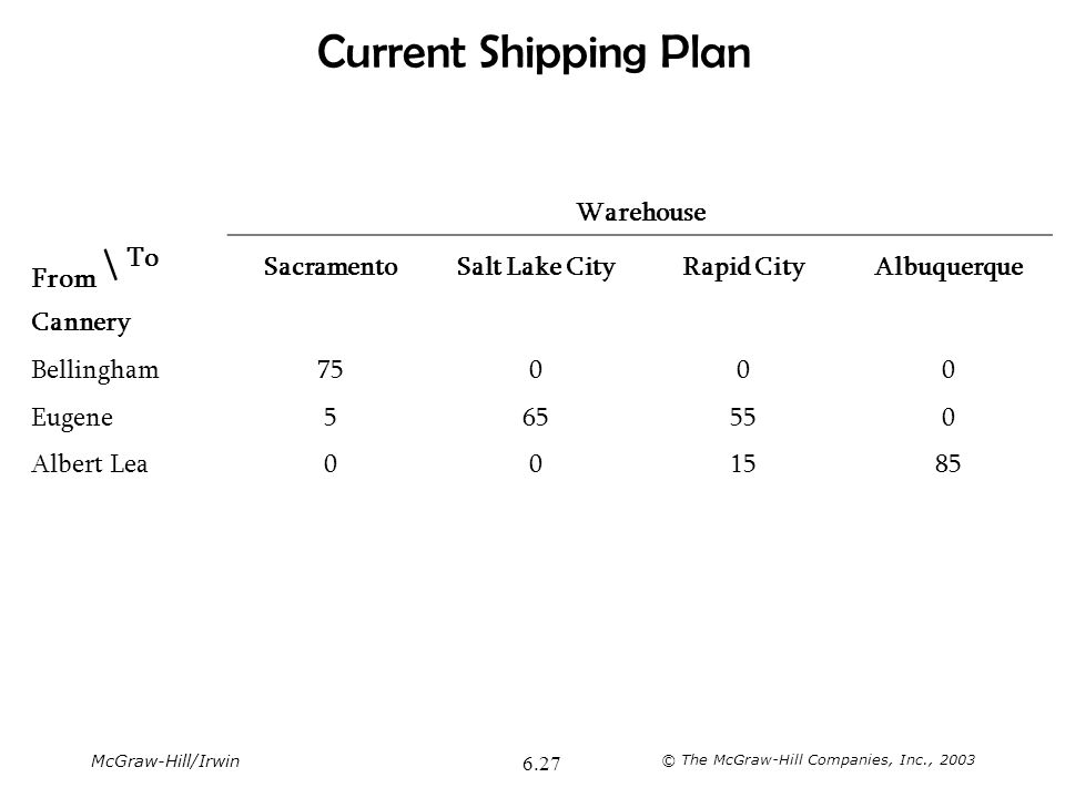 Current Shipping Plan From \ To Warehouse Sacramento Salt Lake City
