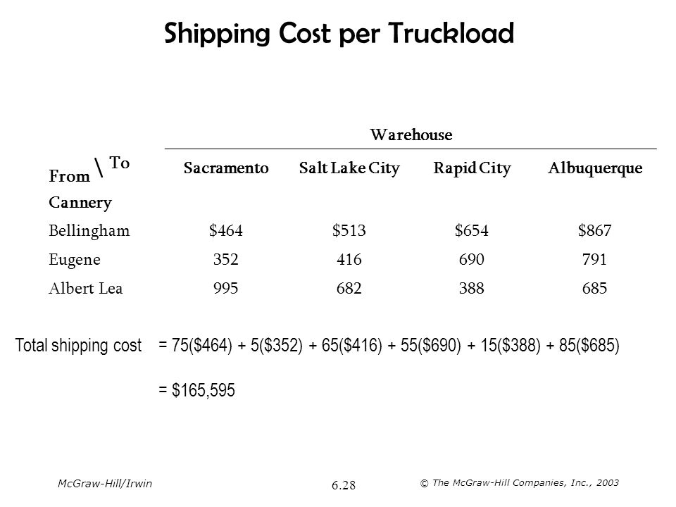 Shipping Cost per Truckload