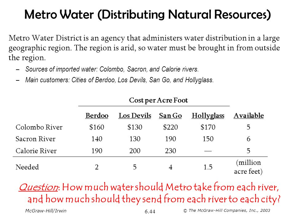 Metro Water (Distributing Natural Resources)