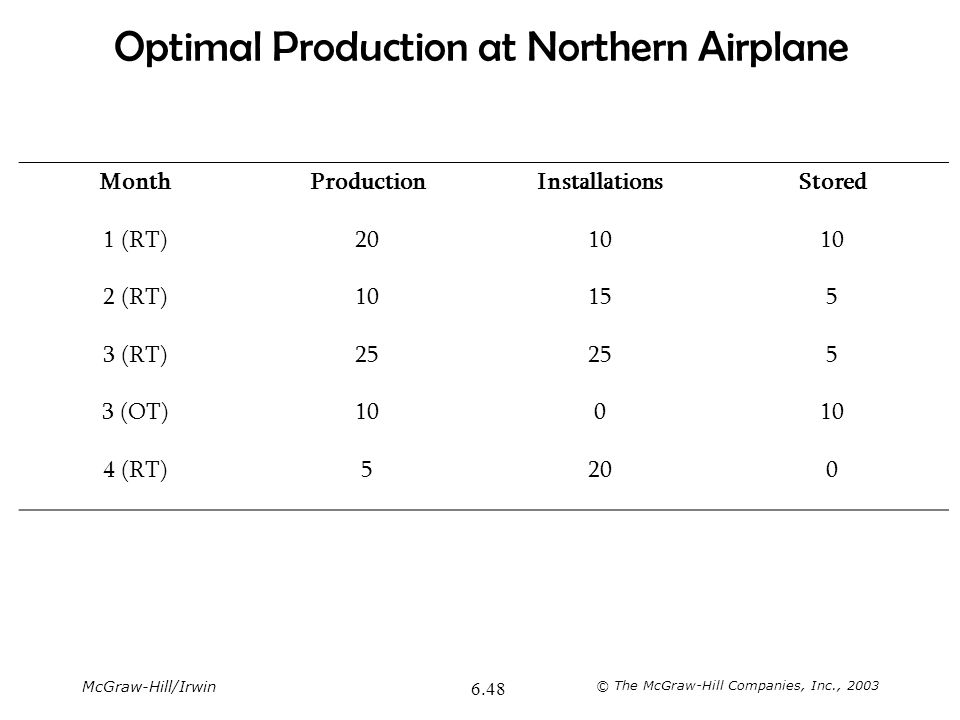 Optimal Production at Northern Airplane